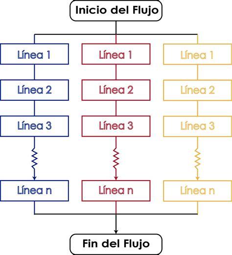 los hilos del tiempo multiprocesos en java como usar hilos threads panama hitek