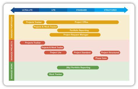 project portfolio management template sharepoint templates for project and portfolio management