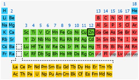 zinc the periodic table at knowledgedoor