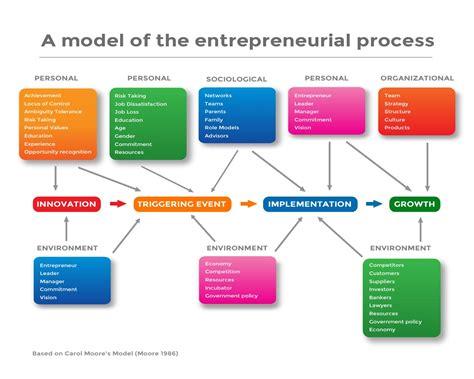 Kewirausahaan Konsep Dan Realita Pada Usaha Kecil faktor faktor keberhasilan entrepreneur gambaran brand