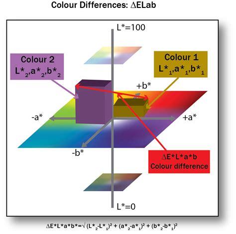 e colors 4 4 lab colour space and delta e measurements graphic