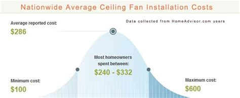 2018 Average Ceiling Fan Installation Costs How Much Does