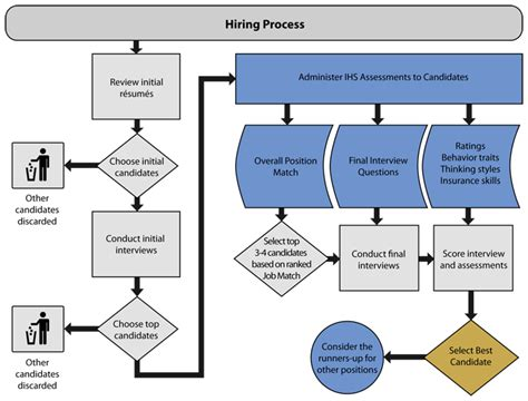workflow graphics image gallery hiring process steps