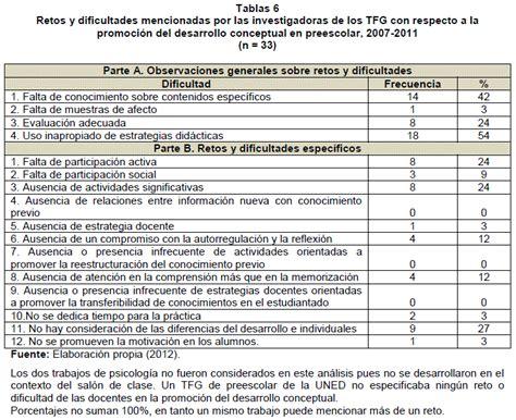Personal Docente Por Grados En El Escalafn Segn Sexo   promoting conceptual development in preschool classrooms