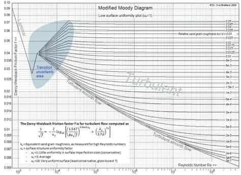 moody diagram moody diagram pdf moody chart elsavadorla