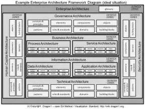 technical architecture template how to create an enterprise architecture framework diagram
