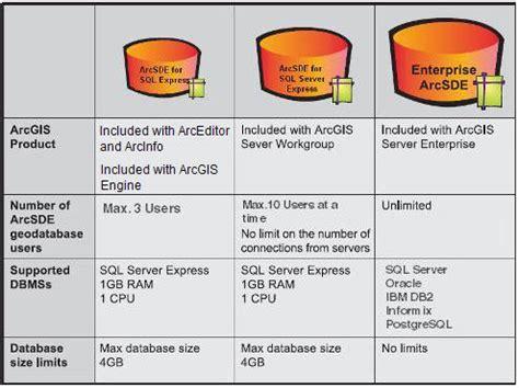 arcgis geodatabase tutorial data arcgis 9 3 webhelp topic