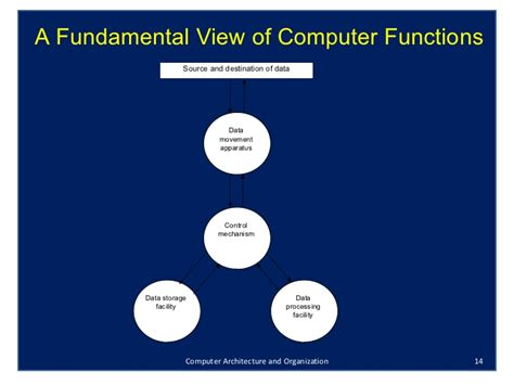 tutorialspoint computer architecture computer organization and architecture designing for