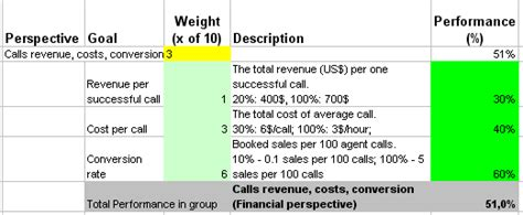 kpi for call center template kpis to track the impact of call center and customer service