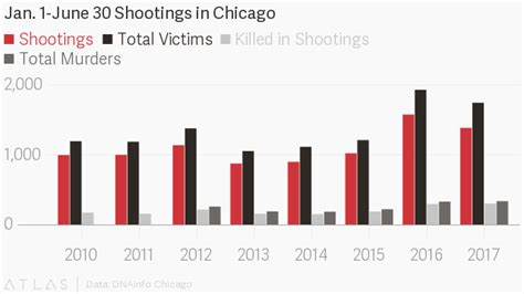 how many people died in chicago in 2016 even as shootings fall murders remain high 335 people