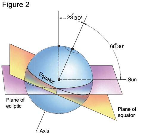 Circle Of Illumination Diagram