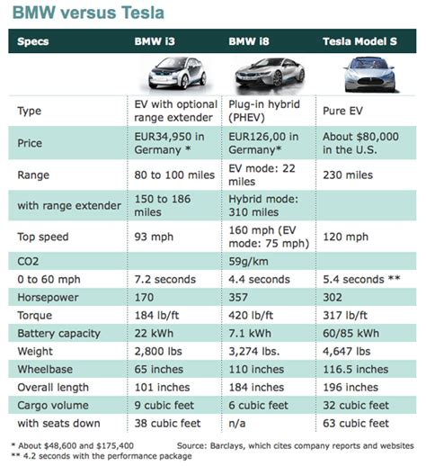 Tesla Car Motor Specs Bmw Versus Tesla Compare The Specs Energy Ticker