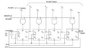 draw the logic diagram of 4 bit twisted ring counters