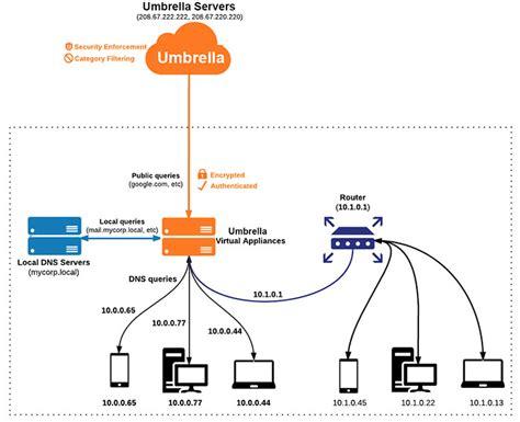 wiring diagram powerpoint powerpoint flow diagram wiring