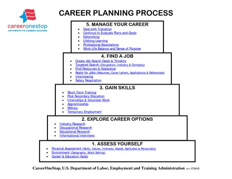 career coach how to plan your career and land your books best photos of sle plan template goals plan