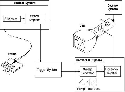 diagram of oscilloscope how does an oscilloscope work oscilloscope working