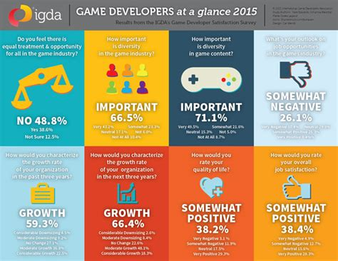 game design job outlook gamasutra game devs negative on job outlook positive on