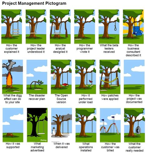 swing projects how projectmanagement works extended version be