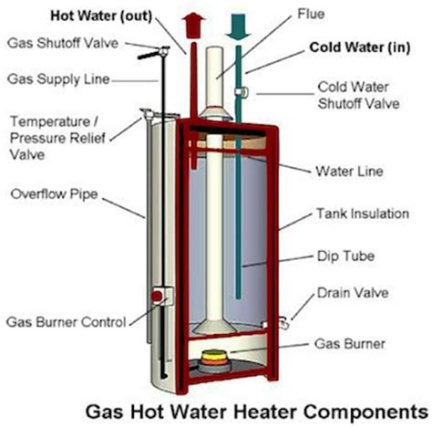 troubleshooting and repairing electric water heaters