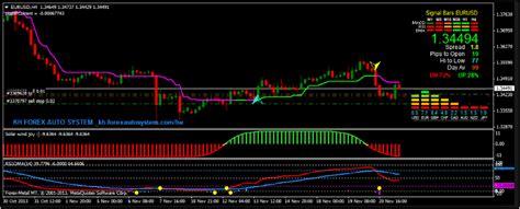 Accurate forex indicator no repaint Dubai / Stock options