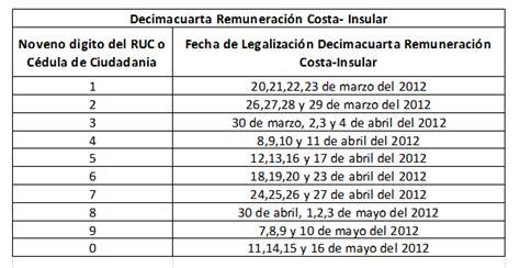 pago del decimocuarto sueldo en la ecuador en vivo cronograma para legalizaci 211 n del 14to utilidades y