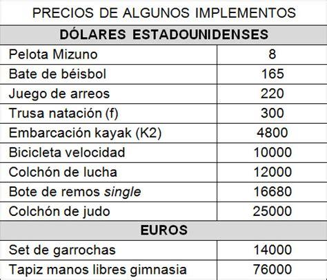 cuanto cobran las nieras en el 2016 191 cu 225 nto cuesta el deporte en cuba trabajadores