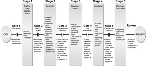 phase gate template phase gate template 28 images stage gate analysis what