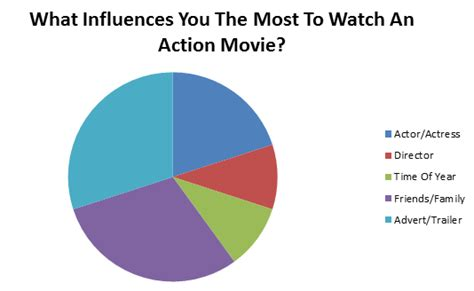 action film questions lucy schofield film coursework 6185 research target