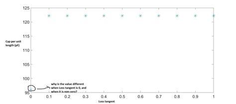 microstrip inductance per unit length microstrip inductance per unit length 28 images an introduction to crosstalk measurements