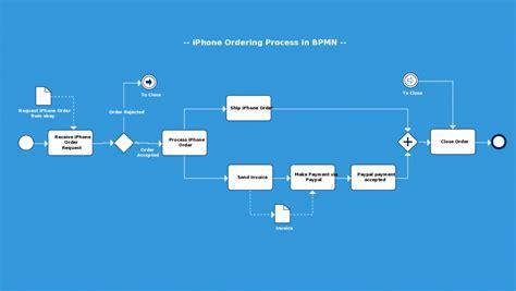 bpmn diagram powerpoint business process diagram template visio smartdraw diagrams