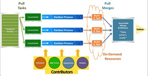 agile release plan software process and measurement beyond scrum continuous integration with build and test