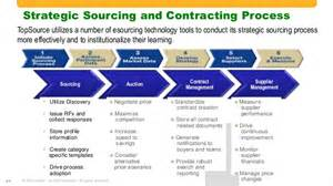 unlock true contract management amp maximize return on