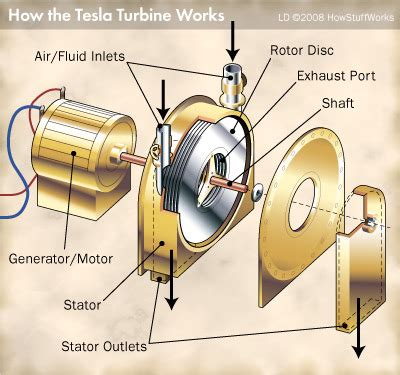 Tesla Generator For Sale 25 Unique Tesla Turbine Ideas On Tesla For