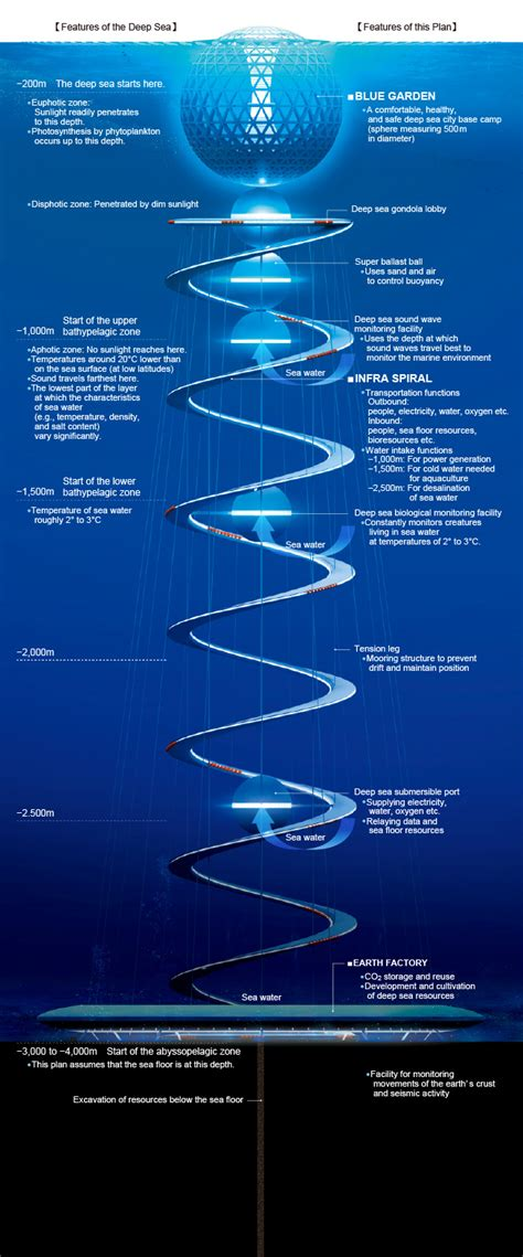 Infographic: Underwater Cities of the Future   Subsea