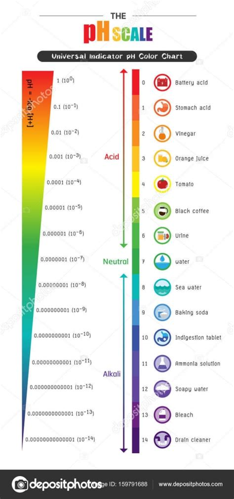 ph color scale the ph scale universal indicator ph color chart diagram