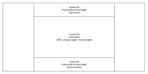 100 height layout with header and footer html elastic div with 100 height header height
