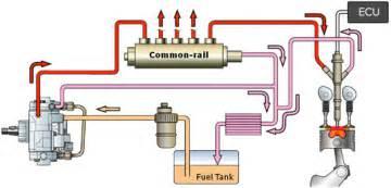 Fuel System Defect D 4d Engine Of Toyota Hilux Vigo Toyota Tiger 2 5 2kd