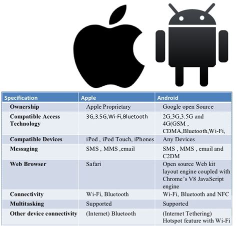 difference between apple and android difference between apple and android electrical engineering
