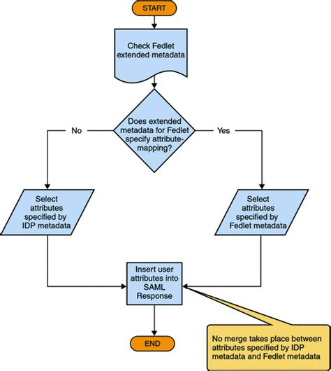 decision box flowchart sle flowcharts decision no box pictures to pin on
