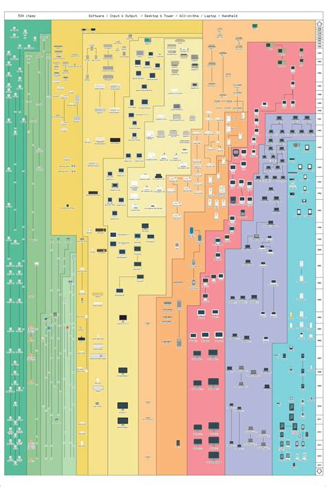 poster layout mac see every apple product ever made on one poster the verge