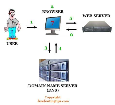 best webserver best web server for php phpsourcecode net