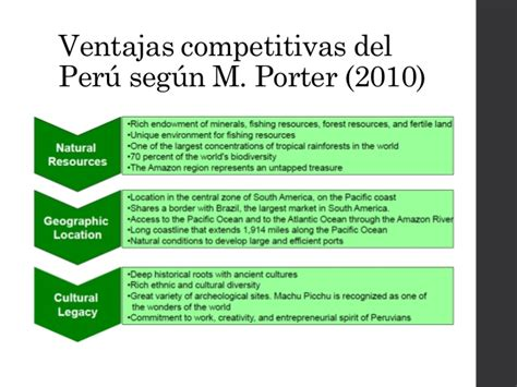 Mba Peru Costos by An 225 Lisis Competitivo Per 250 En Miner 237 A