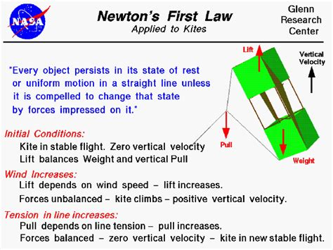 isaac newton biography laws of motion newton s first law applied to a kite