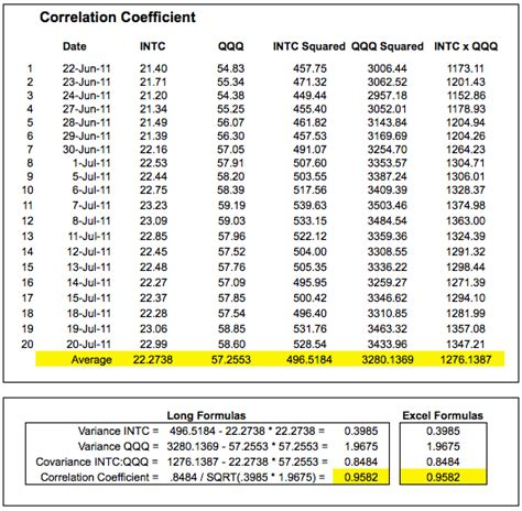 correlation coefficient chartschool