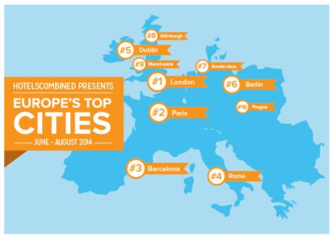 these are the 16 best european cities for good cheap summer in europe these are the most popular cities
