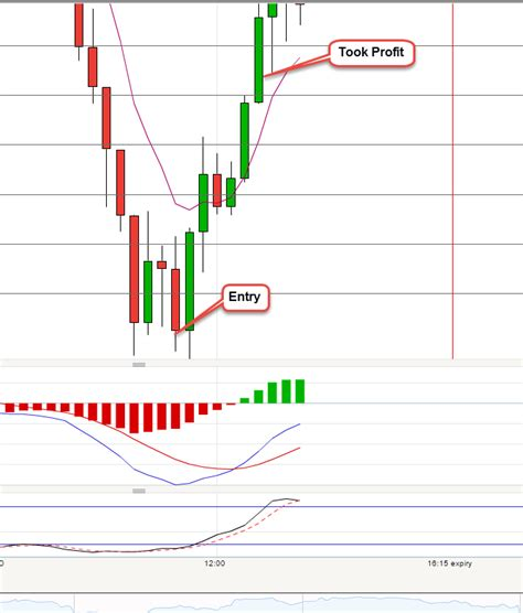v pattern trading a low risk high reward trade on the s p 500 morning quot v
