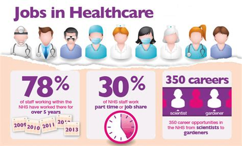 jobs careers nhs jobs the most coveted career field