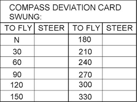 compass deviation card template bob hoover s deltacad a useful tool