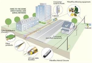 fiber optic home network design metro ftth city ftth ftth fttx fiber to the home triple