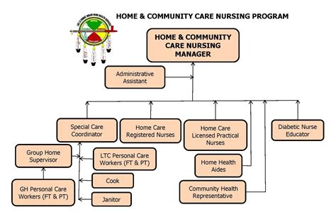 home community care program lac la ronge indian band health services